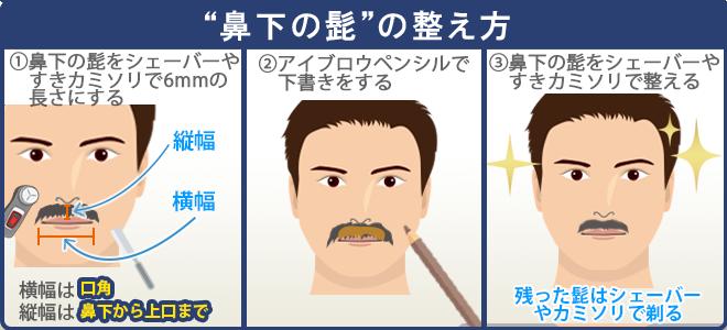 鼻下は横幅を口角に、縦幅を鼻下から上口までを長さの基準にしてアイブロウペンシルで下書きをする。6mmのアタッチメントを付けたシェーバーやカミソリで髭を剃る。