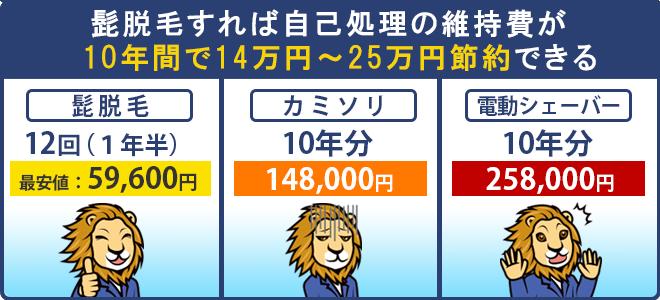 髭脱毛すれば10年間で掛かっていた自己処理代が14万円~25万円ほど節約できる。