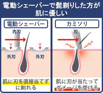 カミソリだと刃が直接肌に当たって切れやすいが、電動シェーバーだと切れない刃が髭を押し出して外刃で出された髭を剃るので安全