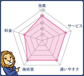 メンズリゼクリニックの5段階評価のグラフ