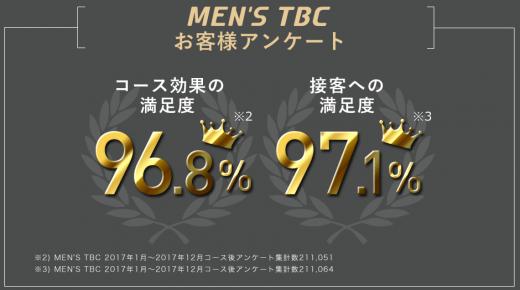 メンズTBCの顧客満足度は90%以上