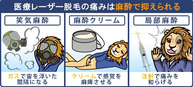 医療レーザー脱毛の金玉脱毛の痛みは麻酔で抑えられる