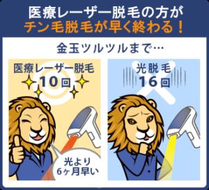 【記事内画像】医療レーザー脱毛の方がチン毛脱毛が早く終わる!