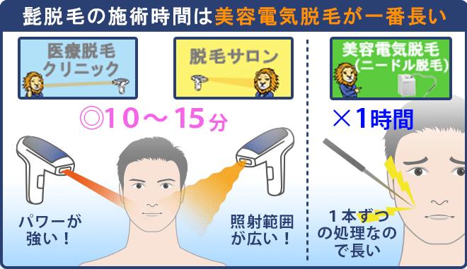 髭脱毛の施術回数が美容電気脱毛が1番長い