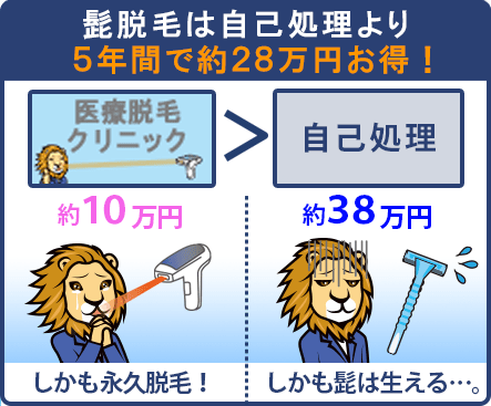 髭脱毛は自己処理より5年間で28万円も費用が安い