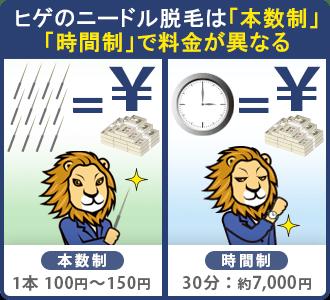髭の異ニードル脱毛は「本数制」「時間制」で料金が異なる